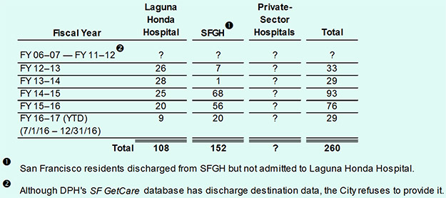 Tablel 1  Out-of-County Patient Discharges
